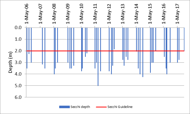 Figure 9 Recorded Secchi depths at the deep point site on Long Lake, 2006-2017