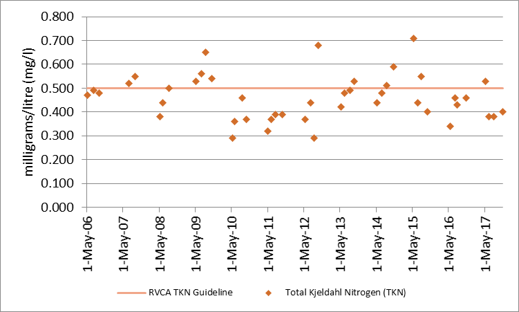 Figure 6 Distribution of total Kjeldahl nitrogen concentrations at the deep point site (DP1) on Carnahan Lake, 2006-2017.