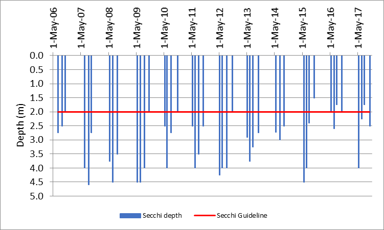 Figure 19 Recorded Secchi depths at the deep point site (DP1) on Long Lake, 2006-2017