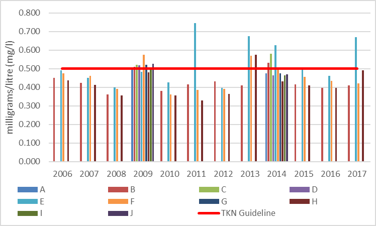 Figure 18 Average total Kjeldahl nitrogen concentrations at shoreline monitoring sites on Long Lake, 2006-2017