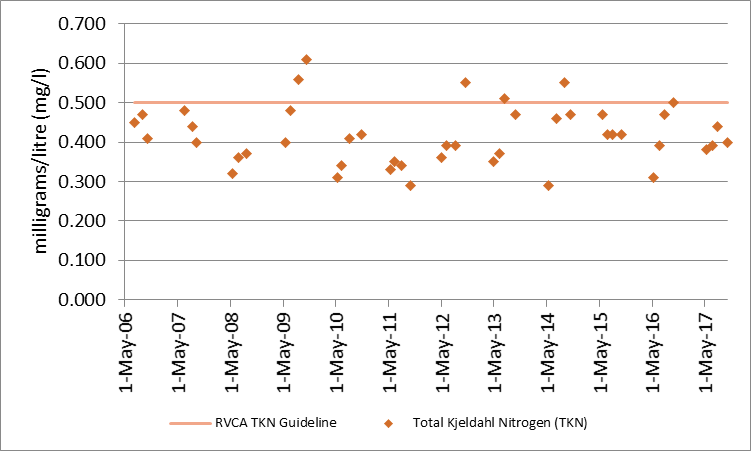 Figure 16 Distribution of total Kjeldahl nitrogen concentrations at the deep point site (DP1) on Long Lake, 2006-2017.