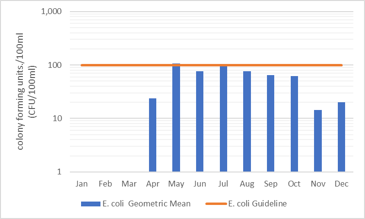 Figure 27  Geometric mean of monthly E. coli counts in Stubb Creek, 2006-2017
