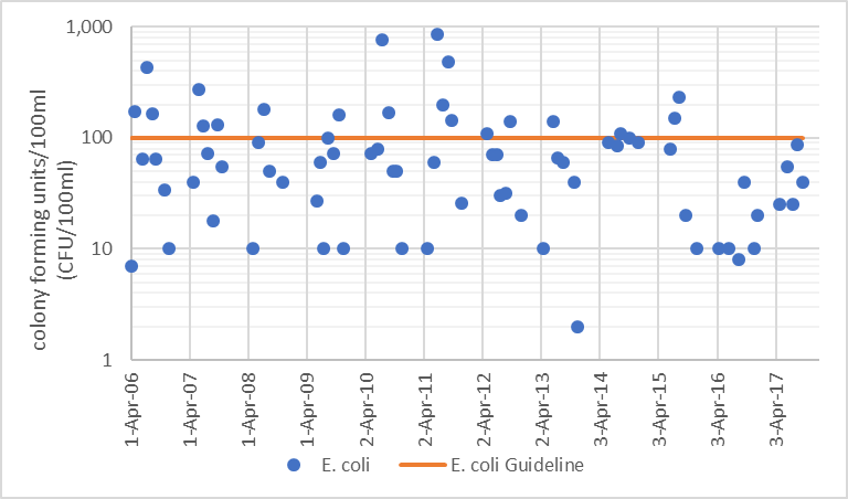 Figure 27  Geometric mean of monthly E. coli counts in Stubb Creek, 2006-2017 Figure 28  Distribution of E. coli counts in Stubb Creek, 2006-2017