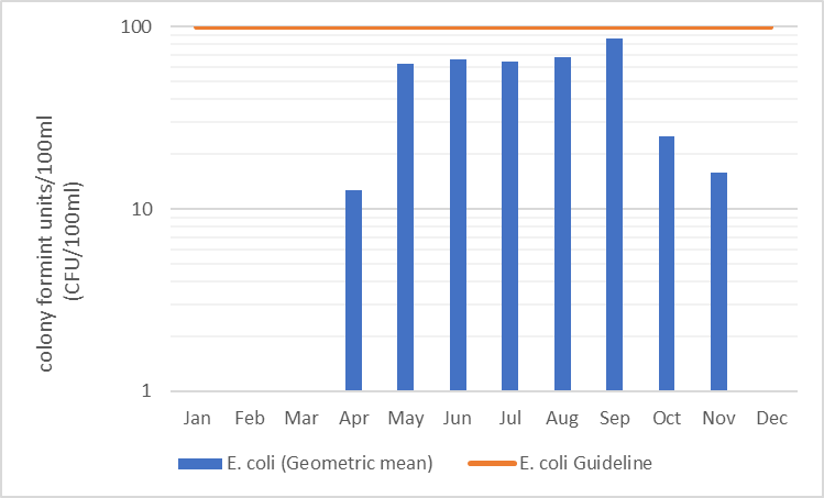 Figure 35  Geometric mean of monthly E. coli counts in Uen Creek, 2006-2017