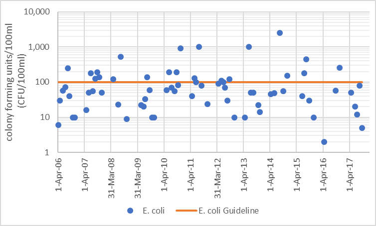 Figure 8  Distribution of E. coli counts in Rudsdale Creek, 2006-2017