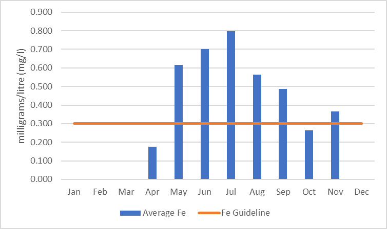 Figure 9  Average monthly iron concentrations in Rudsdale Creek, 2006-2017.