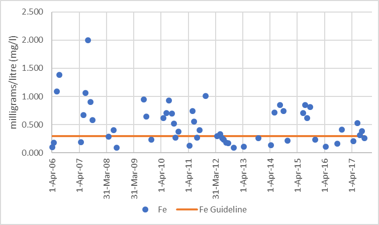 Figure 10  Distribution of iron concentrations in Rudsdale Creek, 2006-2017.