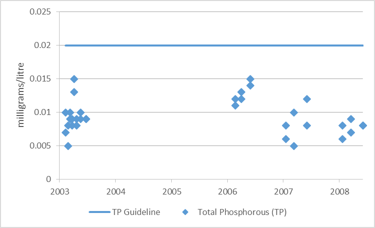 Figure 2 Total phosphorous sampling results at deep point sites on Otter Lake, 2003-2008