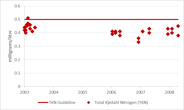 Figure 4 Total Kjeldahl nitrogen sampling results at deep point sites on Otter Lake, 2003-2008