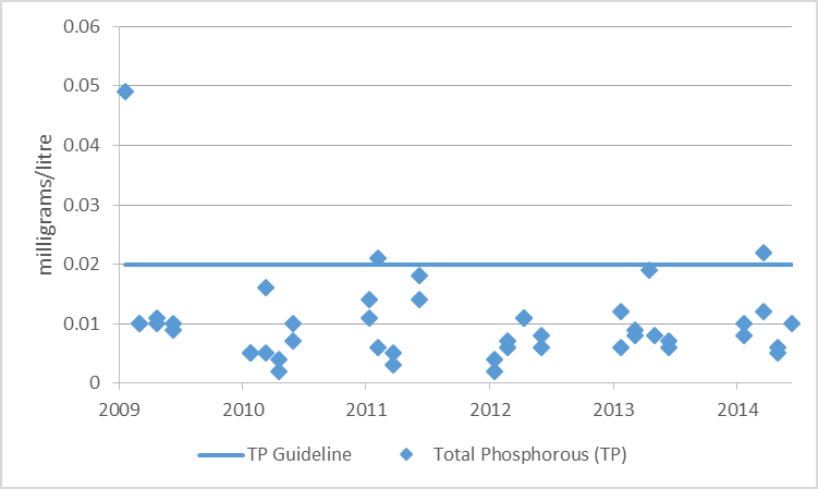 Figure 3 Total phosphorous sampling results at deep point sites on Otter Lake, 2009-2014
