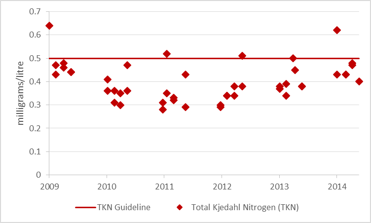 Figure 5 Total Kjeldahl nitrogen sampling results at deep point sites on Otter Lake, 2009-2014