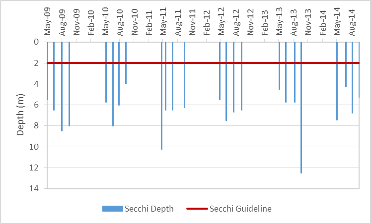 Figure 15 Recorded Secchi depths at the deep point sites on Otter Lake, 2009-2014