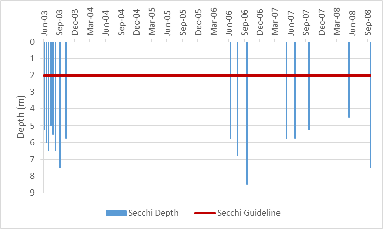 Figure 14 Recorded Secchi depths at the deep point sites on Otter Lake, 2003-2008