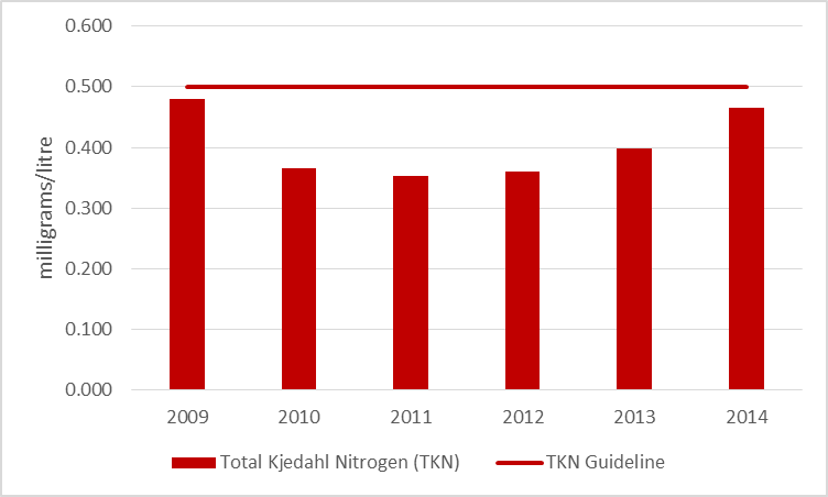 Figure 9 Average total kjeldahl nitrogen results at deep point sites on Otter Lake, 2009-2014