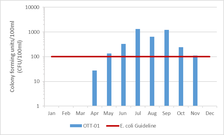 Figure 30 E. coli results on Otter Creek, 2003-2008