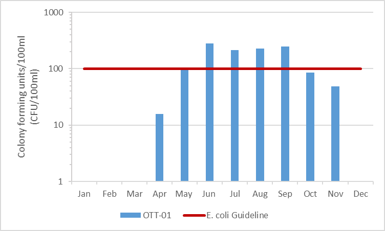 Figure 31 E. coli results on Otter Creek, 2009-2014