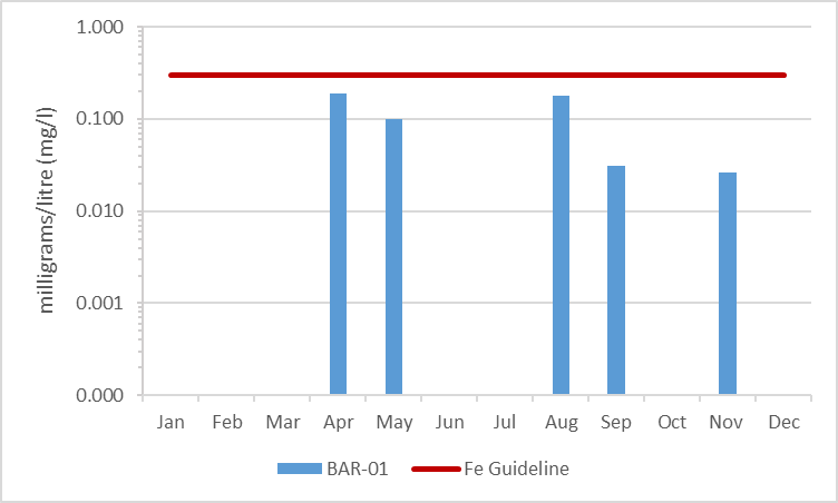 Figure 13 Iron concentrations in Barbers Creek, 2009-2014