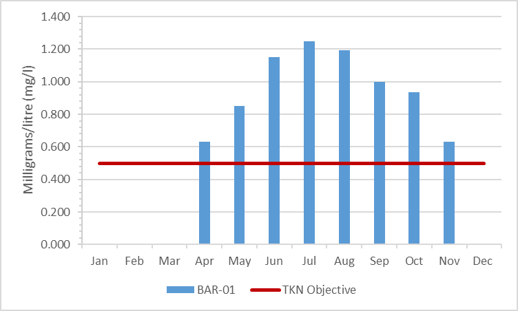 Figure 4 Total Kjeldahl nitrogen concentrations in Barbers Creek, 2003-2008
