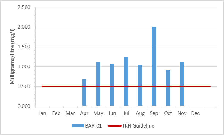 Figure 5 Total Kjeldahl nitrogen concentrations in Barbers Creek, 2009-2014