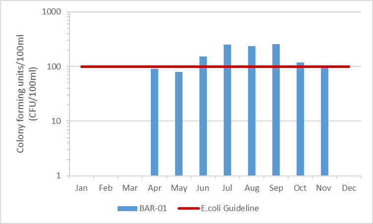 Figure 8 E.coli counts in Barbers Creek, 2003-2008