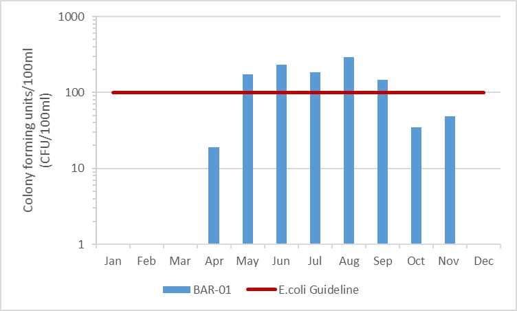 Figure 9 E.coli counts in Barbers Creek, 2009-2014