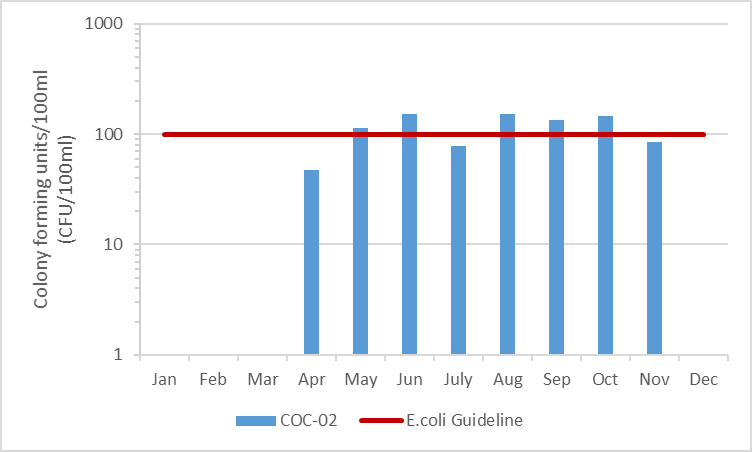 Figure 9 E.coli concentrations in Black Creek, 2009-2014