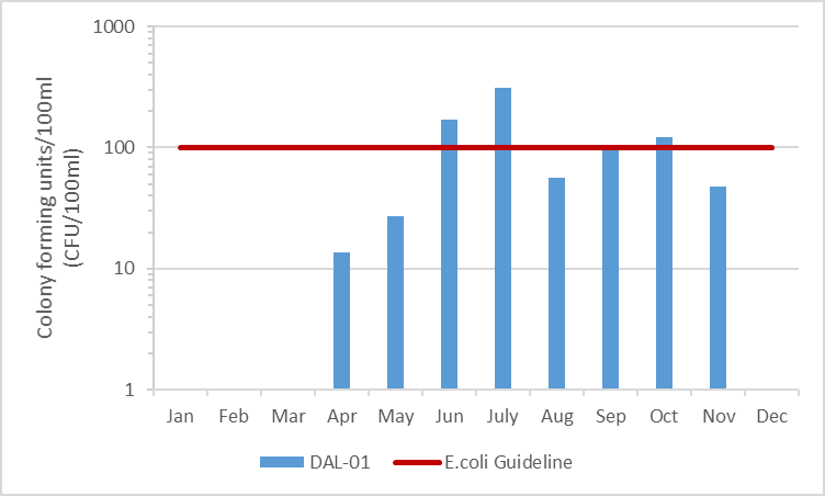Figure 8 Geometric mean of E.coli counts in Dales Creek, 2003-2008
