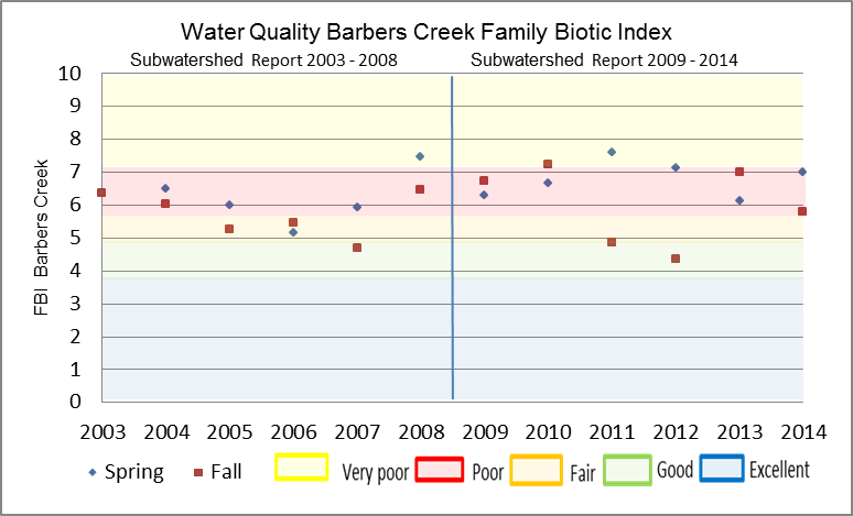 Figure 25 Hilsenhoff Family Biotic Index on Barbers Creek