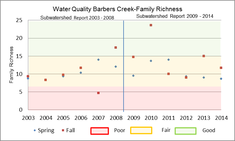 Figure 26 Family Richness in Barbers Creek