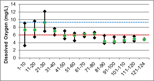 Figure 39 Dissolved oxygen ranges in Black Creek