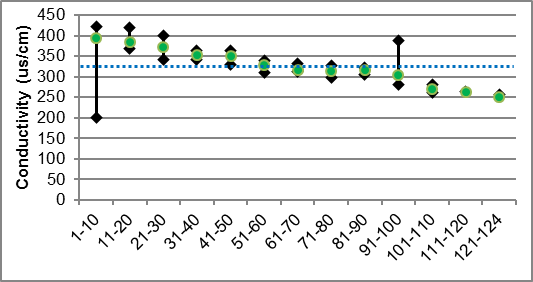 Figure 40 Specific conductivity ranges in Black Creek