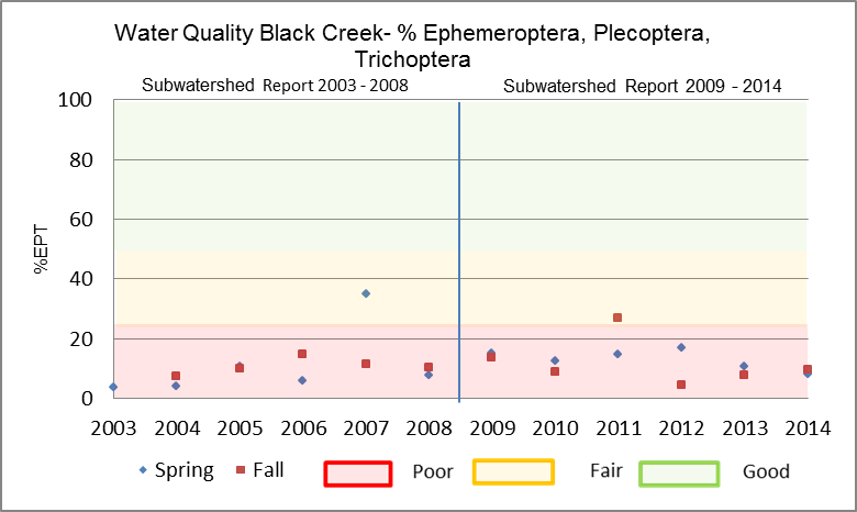 Figure 27 EPT in Black Creek