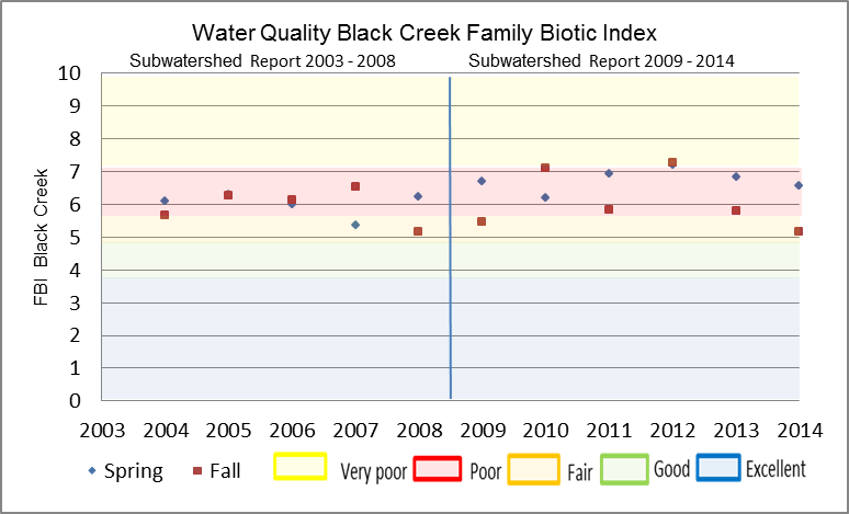 Figure 25 Hilsenhoff Family Biotic Index on Black Creek