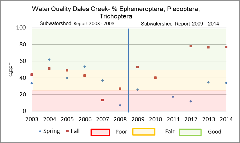 Figure 27 EPT in Dales Creek