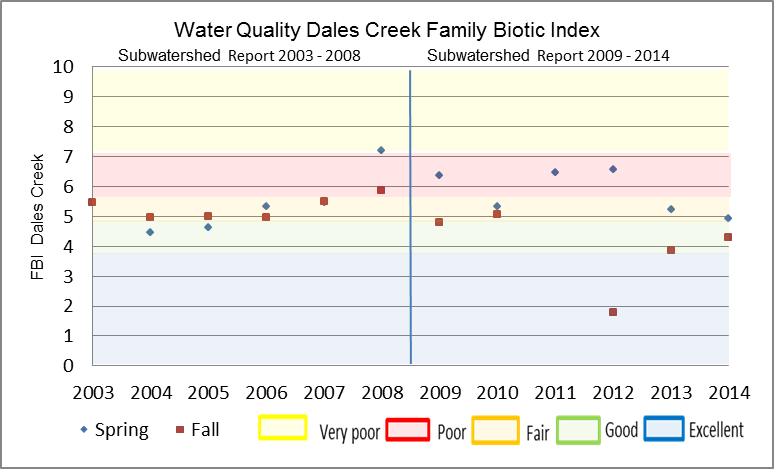 Figure 25 Hilsenhoff Family Biotic Index on Dales Creek