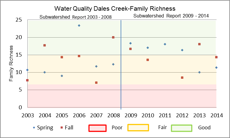 Figure 26 Family Richness in Dales Creek