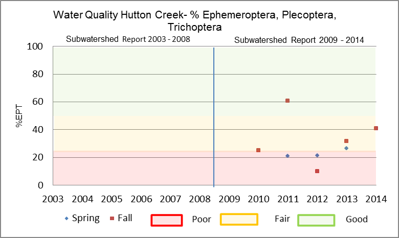 Figure 25 EPT in Hutton Creek