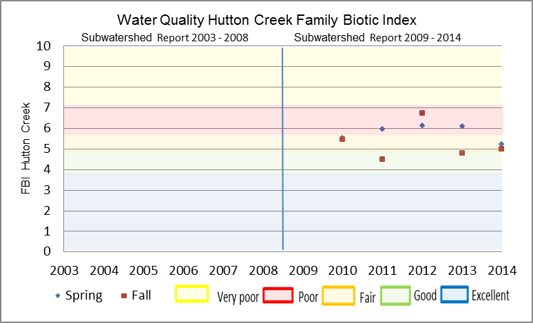 Figure 23 Hilsenhoff Family Biotic Index on Hutton Creek