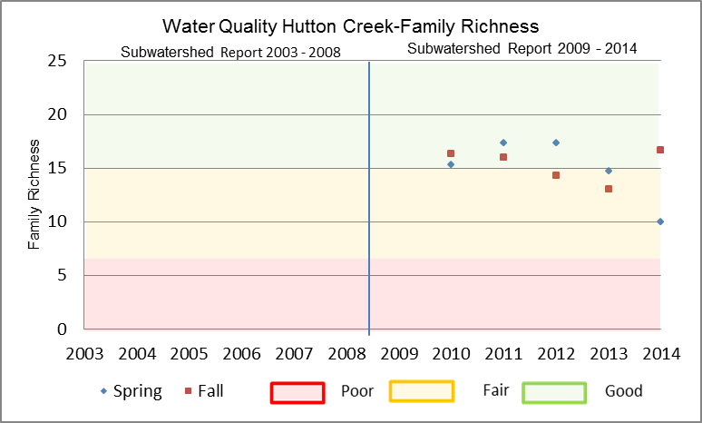 Figure 24 Family Richness in Hutton Creek