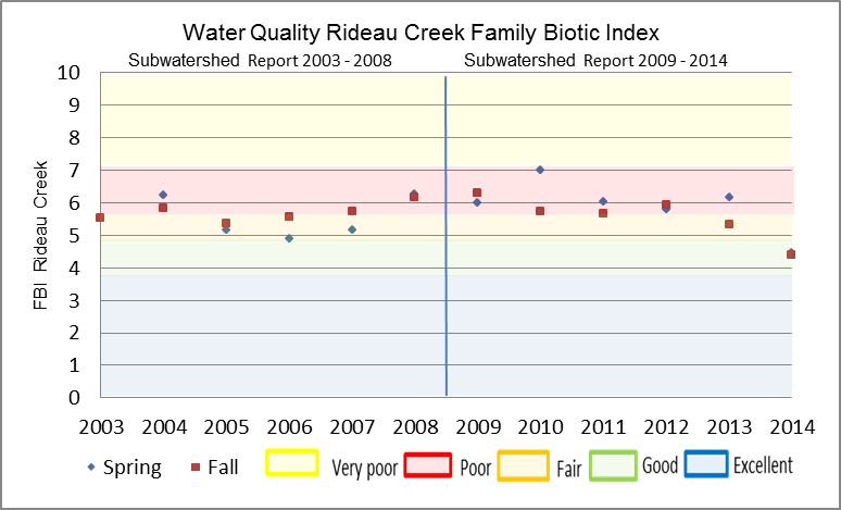 Figure 23 Hilsenhoff Family Biotic Index on Rideau Creek