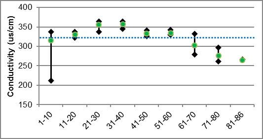 Figure 39 Specific conductivity ranges in Rosedale Creek