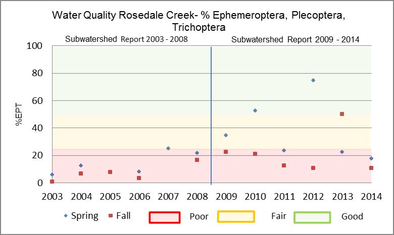 Figure 26 EPT in Rosedale Creek