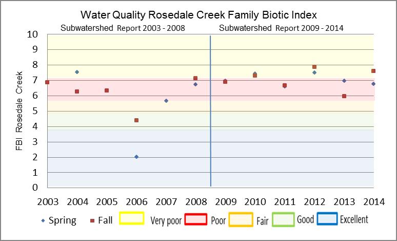 Figure 24 Hilsenhoff Family Biotic Index on Rosedale Creek