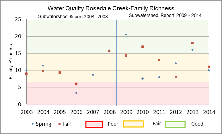 Figure 25 Family Richness in Rosedale Creek