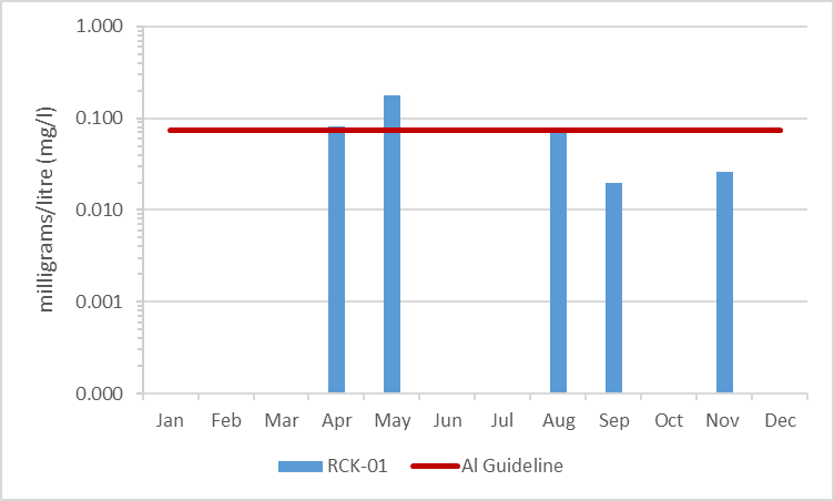 Figure 11 Average aluminum concentrations in Rideau Creek, 2009-2014