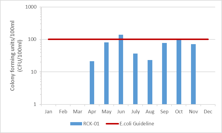 Figure 8 E.coli concentrations in Rideau Creek, 2003-2008