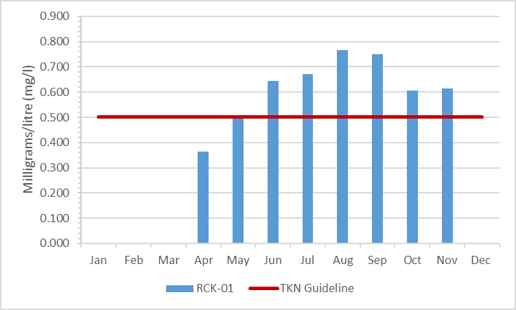 Figure 4 Total Kjeldahl nitrogen concentrations in Rideau Creek, 2003-2008
