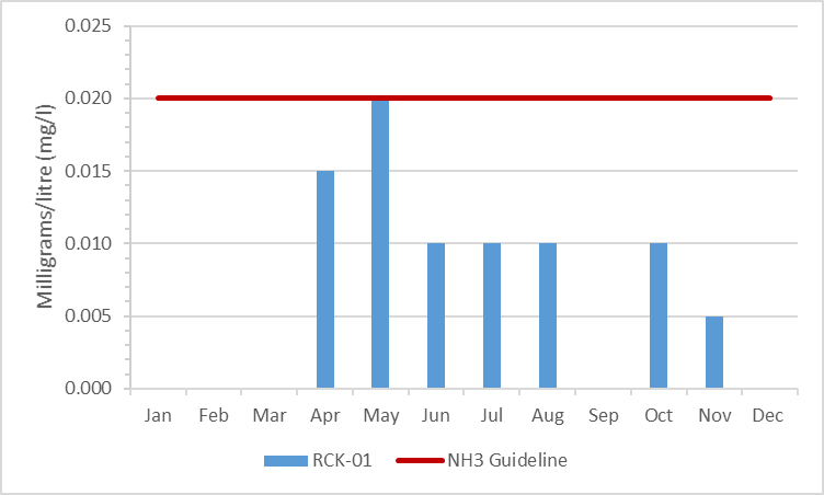 Figure 7 Ammonia concentrations in Rideau Creek, 2009-2014