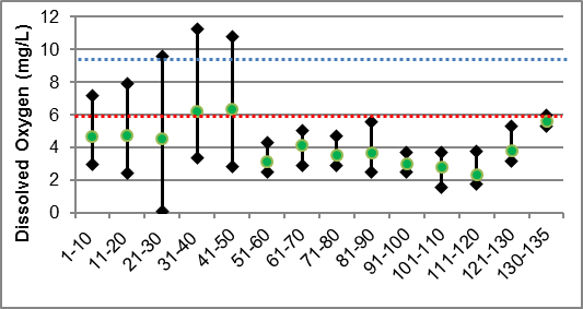 Figure 33 Dissolved oxygen ranges in Irish Creek