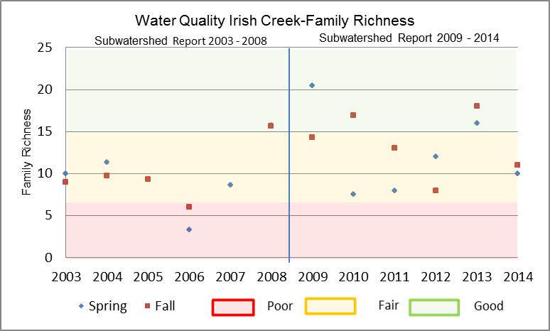 Figure 20 Family Richness in Irish Creek